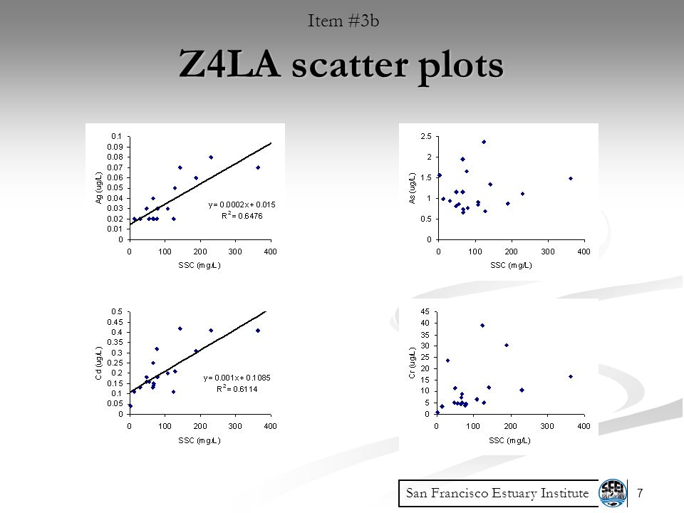 7 Z4LA scatter plots San Francisco Estuary Institute Item #3b