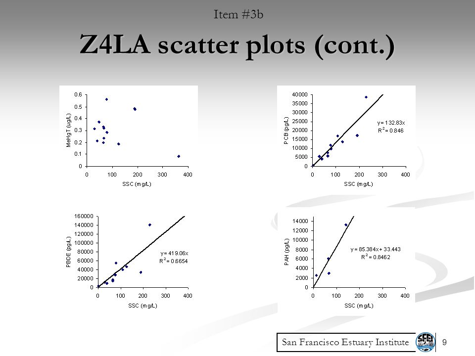 9 San Francisco Estuary Institute Z4LA scatter plots (cont.) Item #3b