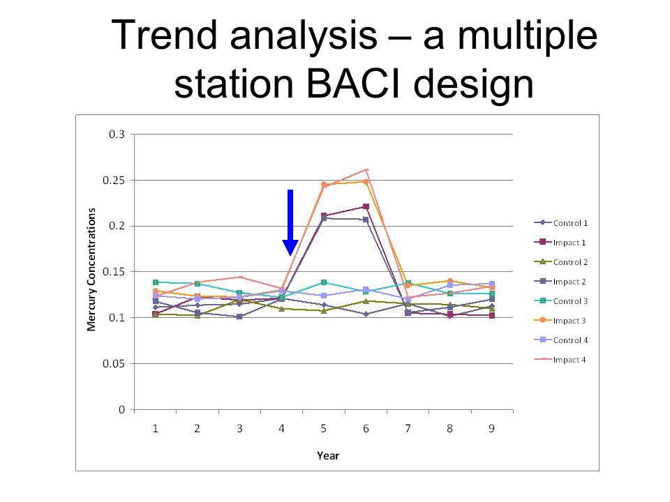 Trend analysis – a multiple station BACI design