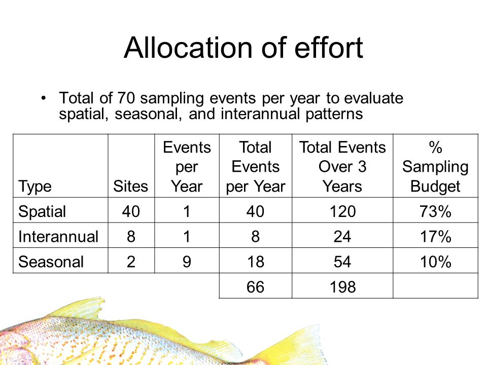 Allocation of effort Total of 70 sampling events per year to evaluate spatial, seasonal, and interannual patterns TypeSites Events per Year Total Events per Year Total Events Over 3 Years % Sampling Budget Spatial401 12073% Interannual8182417% Seasonal29185410% 66198