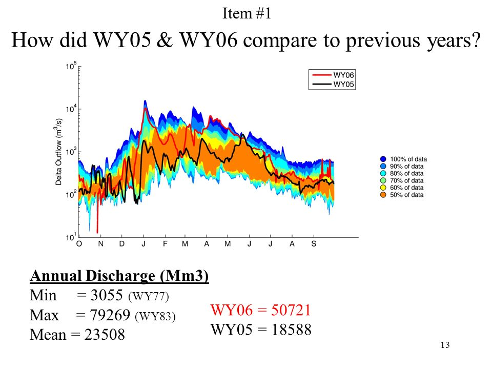 13 How did WY05 & WY06 compare to previous years.