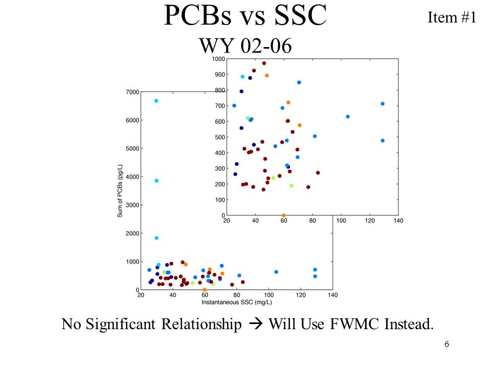 6 PCBs vs SSC WY 02-06 No Significant Relationship Will Use FWMC Instead. Item #1