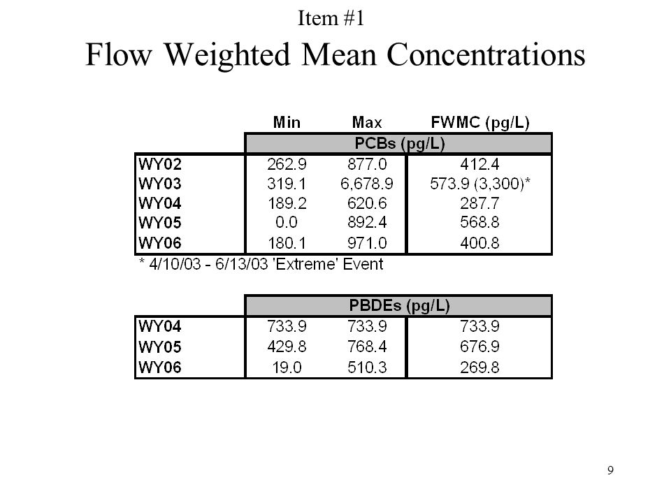 9 Flow Weighted Mean Concentrations Item #1