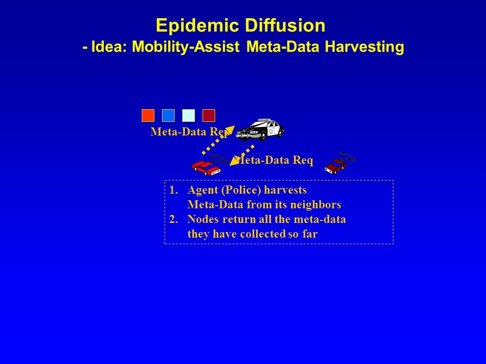 Epidemic Diffusion - Idea: Mobility-Assist Meta-Data Harvesting Meta-Data Req 1.Agent (Police) harvests Meta-Data from its neighbors 2.Nodes return all the meta-data they have collected so far Meta-Data Rep