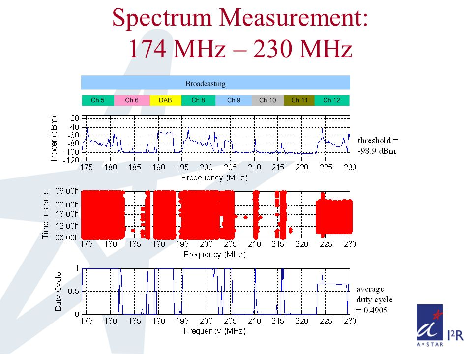 Spectrum Measurement: 174 MHz – 230 MHz