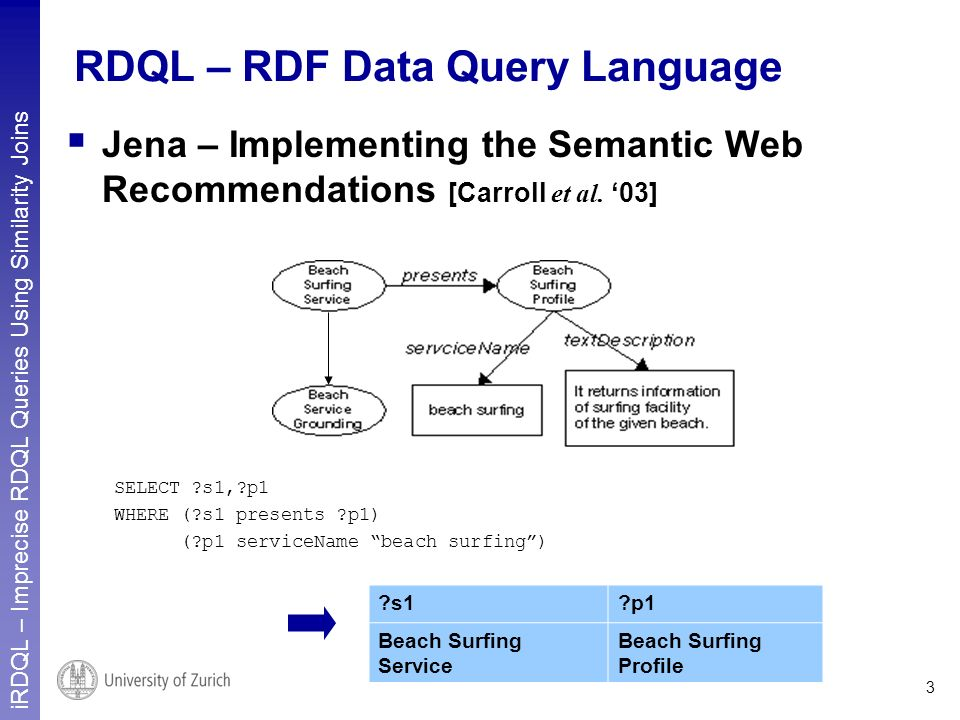 iRDQL – Imprecise RDQL Queries Using Similarity Joins 3 RDQL – RDF Data Query Language Jena – Implementing the Semantic Web Recommendations [Carroll et al.