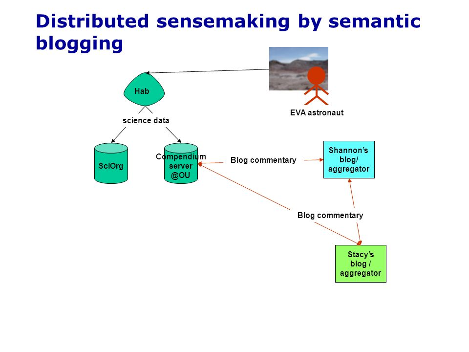 SciOrg Compendium server @OU Hab science data Distributed sensemaking by semantic blogging Shannons blog/ aggregator Stacys blog / aggregator EVA astronaut Blog commentary