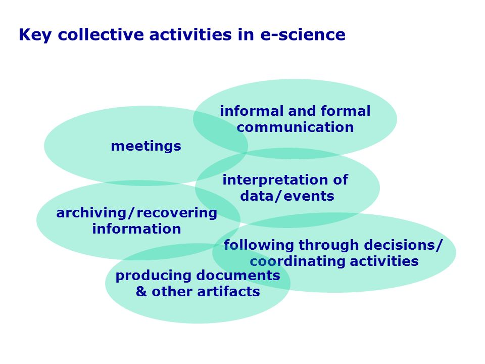 interpretation of data/events following through decisions/ coordinating activities producing documents & other artifacts archiving/recovering information informal and formal communication meetings Key collective activities in e-science