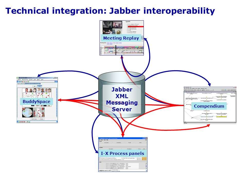 Technical integration: Jabber interoperability I-X Process panels Meeting Replay BuddySpace Compendium Jabber XML Messaging Server