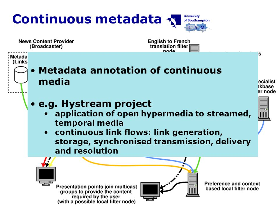 HyStream Continuous metadata Metadata annotation of continuous media e.g.