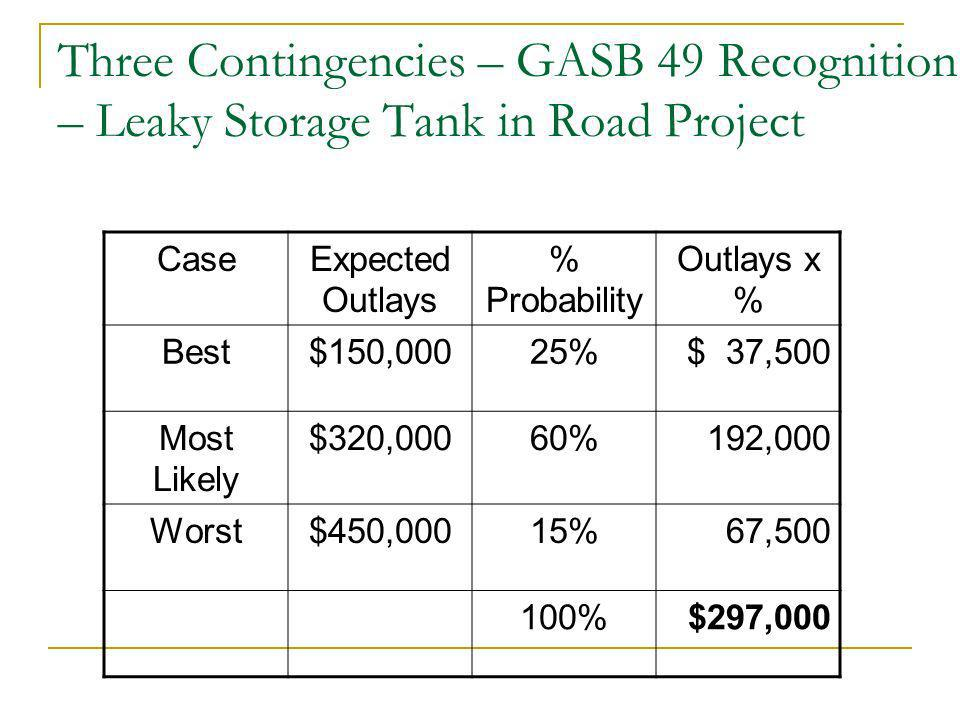 Three Contingencies – GASB 49 Recognition – Leaky Storage Tank in Road Project CaseExpected Outlays % Probability Outlays x % Best$150,00025%$ 37,500 Most Likely $320,00060% 192,000 Worst$450,00015% 67,500 100%$297,000