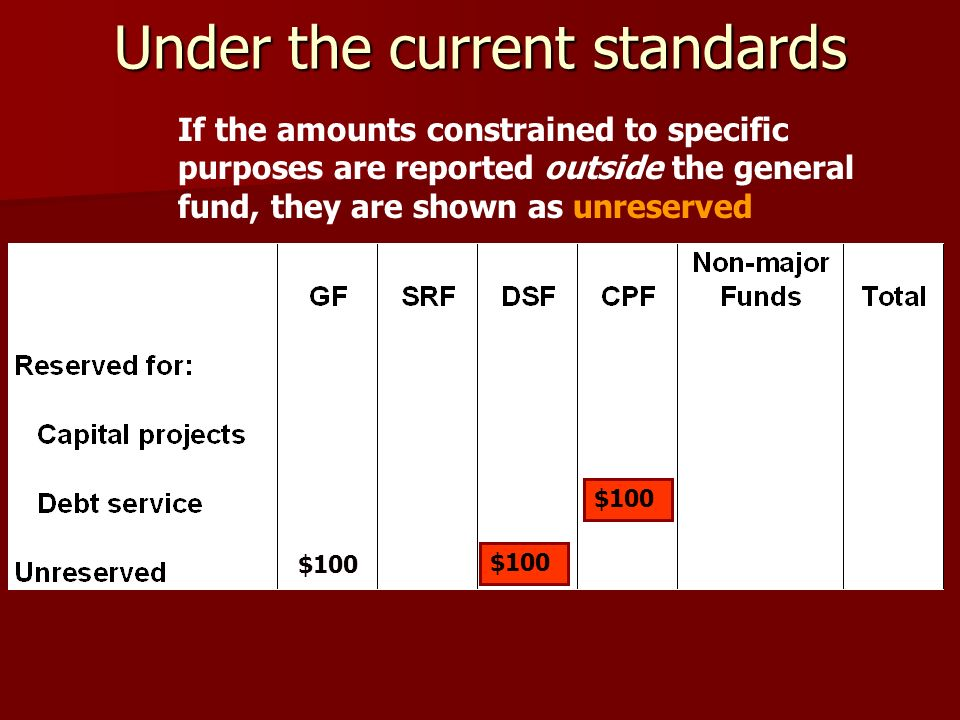Under the current standards $100 If the amounts constrained to specific purposes are reported outside the general fund, they are shown as unreserved