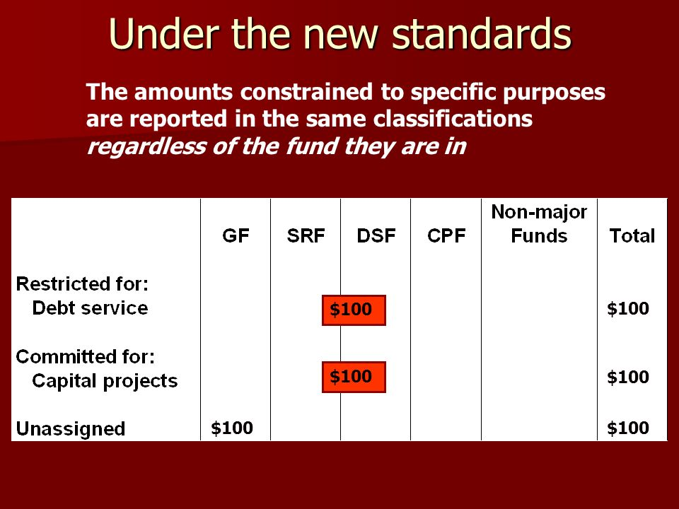 Under the new standards $100 The amounts constrained to specific purposes are reported in the same classifications regardless of the fund they are in