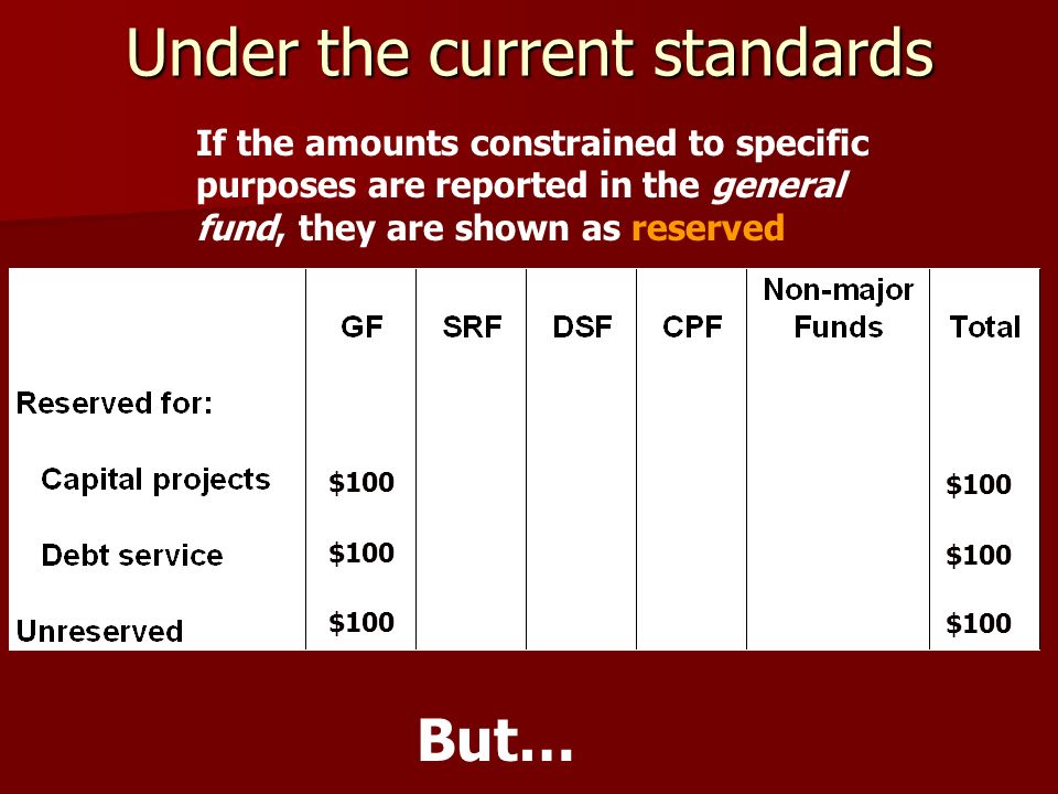 Under the current standards $100 If the amounts constrained to specific purposes are reported in the general fund, they are shown as reserved But…
