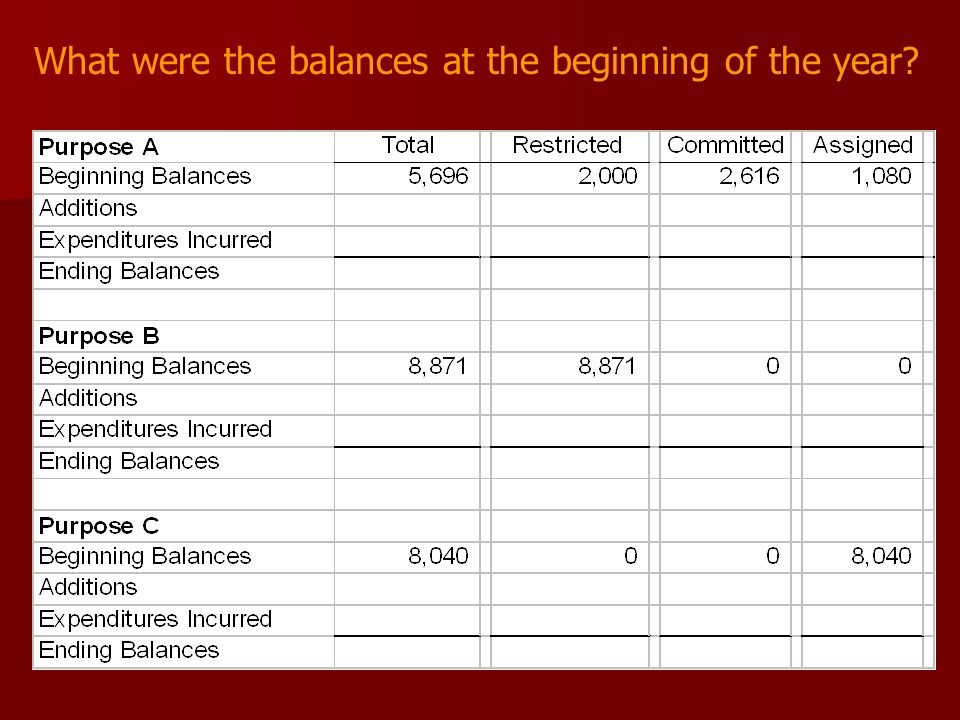 What were the balances at the beginning of the year