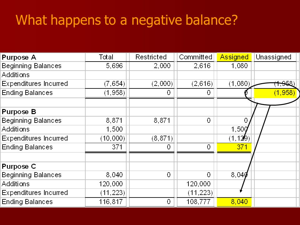 What happens to a negative balance