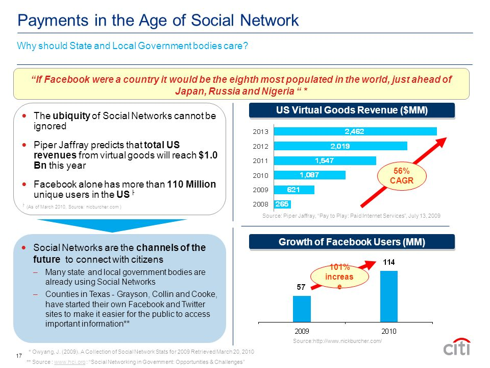 17 If Facebook were a country it would be the eighth most populated in the world, just ahead of Japan, Russia and Nigeria * Payments in the Age of Social Network The ubiquity of Social Networks cannot be ignored Piper Jaffray predicts that total US revenues from virtual goods will reach $1.0 Bn this year Facebook alone has more than 110 Million unique users in the US (As of March 2010, Source: nicburcher.com ) Growth of Facebook Users (MM) US Virtual Goods Revenue ($MM) Source:http://www.nickburcher.com/ Source: Piper Jaffray, Pay to Play: Paid Internet Services, July 13, 2009 56% CAGR Why should State and Local Government bodies care.