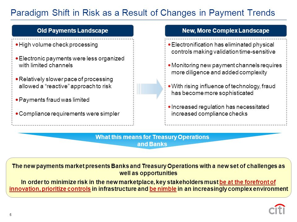 5 Paradigm Shift in Risk as a Result of Changes in Payment Trends Old Payments Landscape High volume check processing Electronic payments were less organized with limited channels Relatively slower pace of processing allowed a reactive approach to risk Payments fraud was limited Compliance requirements were simpler New, More Complex Landscape Electronification has eliminated physical controls making validation time-sensitive Monitoring new payment channels requires more diligence and added complexity With rising influence of technology, fraud has become more sophisticated Increased regulation has necessitated increased compliance checks The new payments market presents Banks and Treasury Operations with a new set of challenges as well as opportunities In order to minimize risk in the new marketplace, key stakeholders must be at the forefront of innovation, prioritize controls in infrastructure and be nimble in an increasingly complex environment What this means for Treasury Operations and Banks
