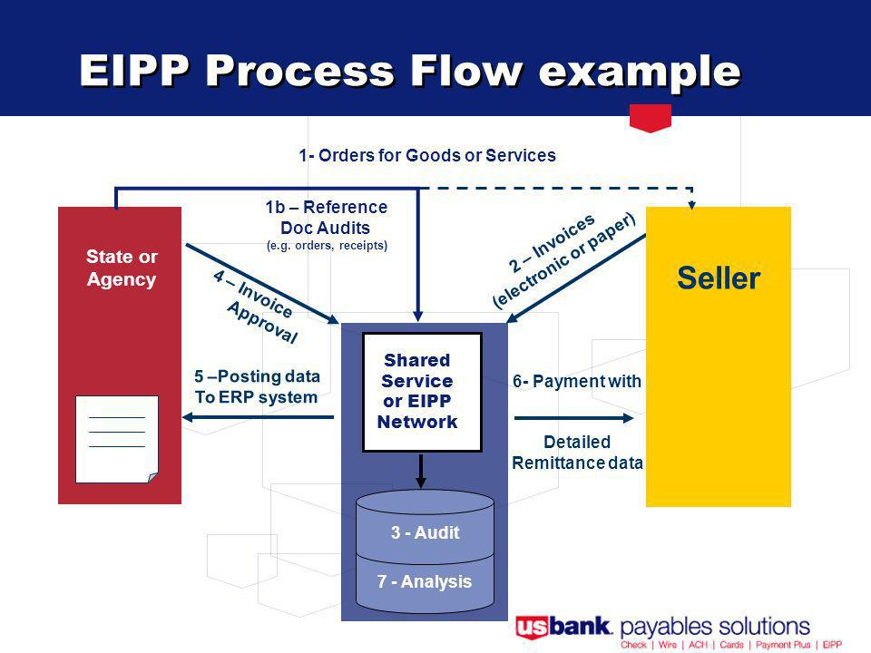 6- Payment with Detailed Remittance data 7 - Analysis EIPP Process Flow example Buyer 4 – Invoice Approval 2 – Invoices (electronic or paper) 3 - Audit State or Agency 5 –Posting data To ERP system Seller 1- Orders for Goods or Services 1b – Reference Doc Audits (e.g.