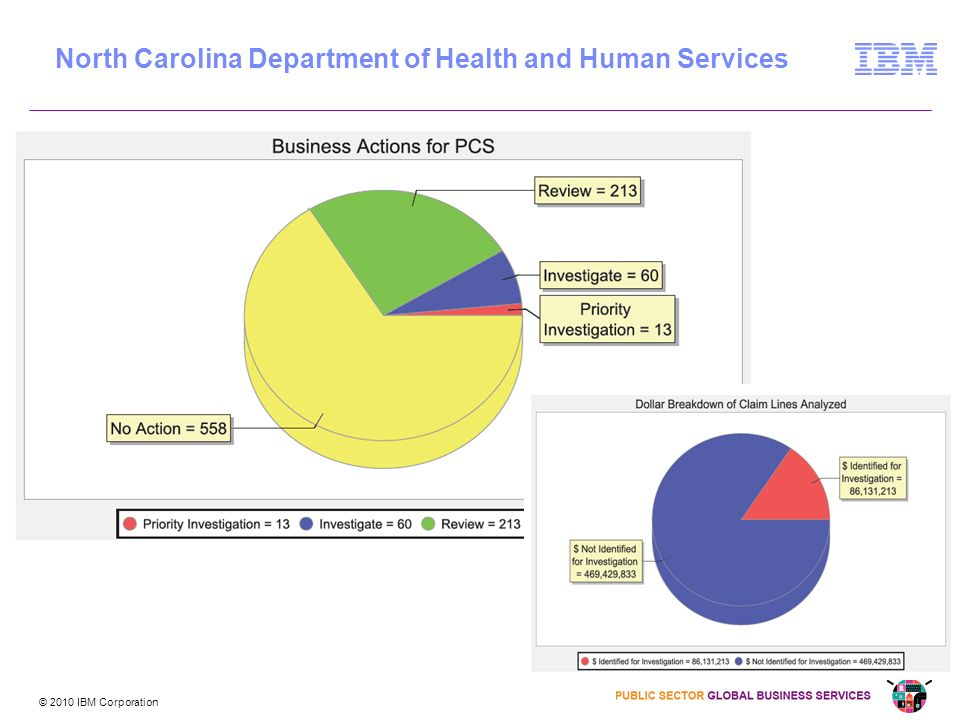 © 2010 IBM Corporation PCS Analysis Results North Carolina Department of Health and Human Services