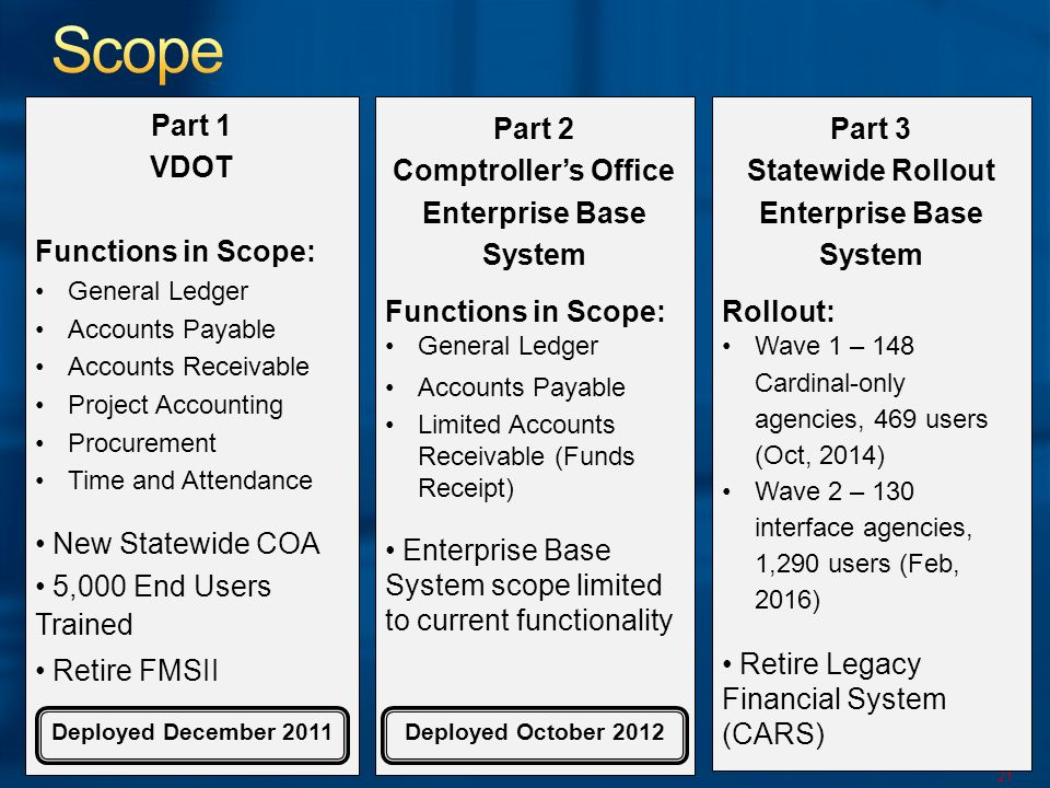 21 Part 3 Statewide Rollout Enterprise Base System Rollout: Wave 1 – 148 Cardinal-only agencies, 469 users (Oct, 2014) Wave 2 – 130 interface agencies, 1,290 users (Feb, 2016) Retire Legacy Financial System (CARS) Part 1 VDOT Functions in Scope: General Ledger Accounts Payable Accounts Receivable Project Accounting Procurement Time and Attendance New Statewide COA 5,000 End Users Trained Retire FMSII Deployed December 2011 Part 2 Comptrollers Office Enterprise Base System Functions in Scope: General Ledger Accounts Payable Limited Accounts Receivable (Funds Receipt) Enterprise Base System scope limited to current functionality Deployed October 2012