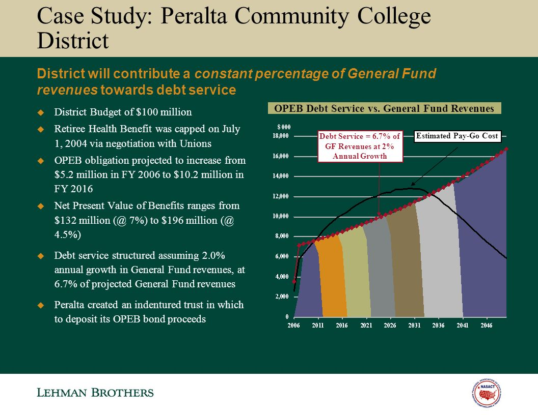 Case Study: Peralta Community College District District Budget of $100 million Retiree Health Benefit was capped on July 1, 2004 via negotiation with Unions OPEB obligation projected to increase from $5.2 million in FY 2006 to $10.2 million in FY 2016 Net Present Value of Benefits ranges from $132 million (@ 7%) to $196 million (@ 4.5%) Debt service structured assuming 2.0% annual growth in General Fund revenues, at 6.7% of projected General Fund revenues Peralta created an indentured trust in which to deposit its OPEB bond proceeds OPEB Debt Service vs.