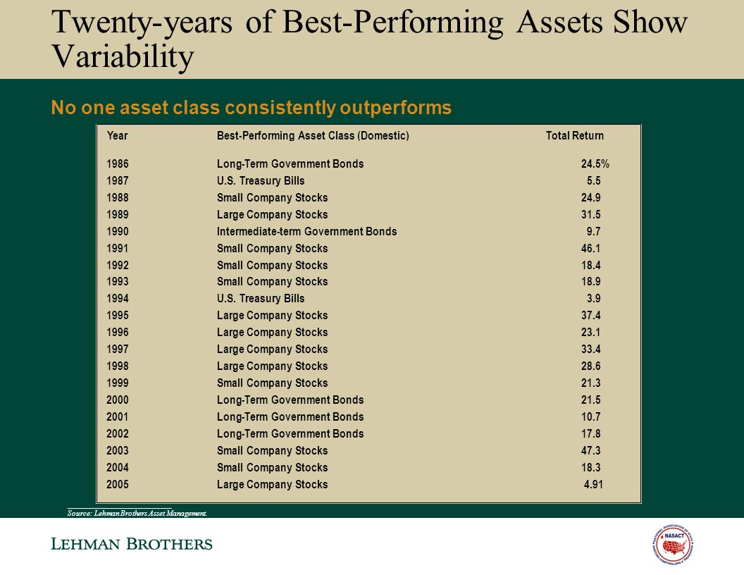 Twenty-years of Best-Performing Assets Show Variability No one asset class consistently outperforms ___________________________ Source: Lehman Brothers Asset Management.