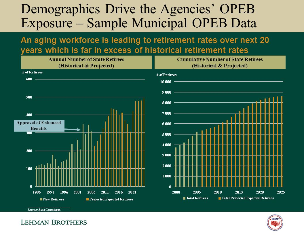 Demographics Drive the Agencies OPEB Exposure – Sample Municipal OPEB Data Annual Number of State Retirees (Historical & Projected) ___________________________ Source: Buck Consultants.