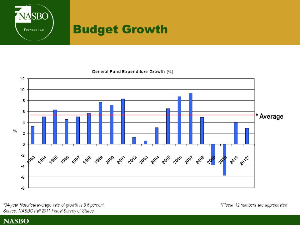 NASBO Budget Growth *34-year historical average rate of growth is 5.6 percent *Fiscal 12 numbers are appropriated Source: NASBO Fall 2011 Fiscal Survey of States * Average