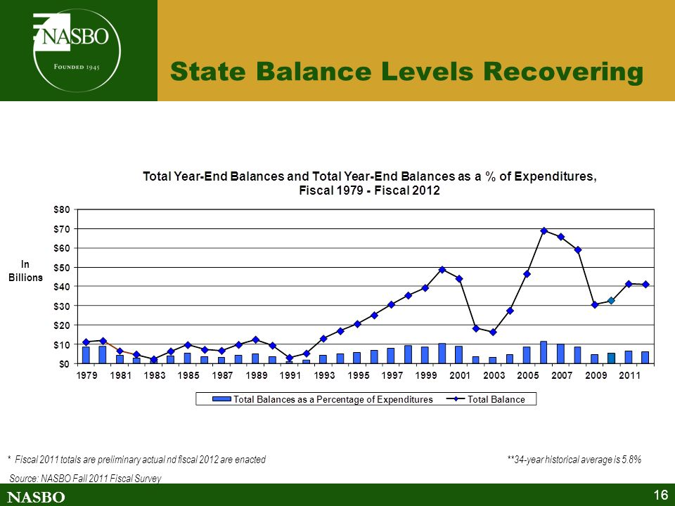 NASBO 16 State Balance Levels Recovering * Fiscal 2011 totals are preliminary actual nd fiscal 2012 are enacted **34-year historical average is 5.8% Source: NASBO Fall 2011 Fiscal Survey In Billions