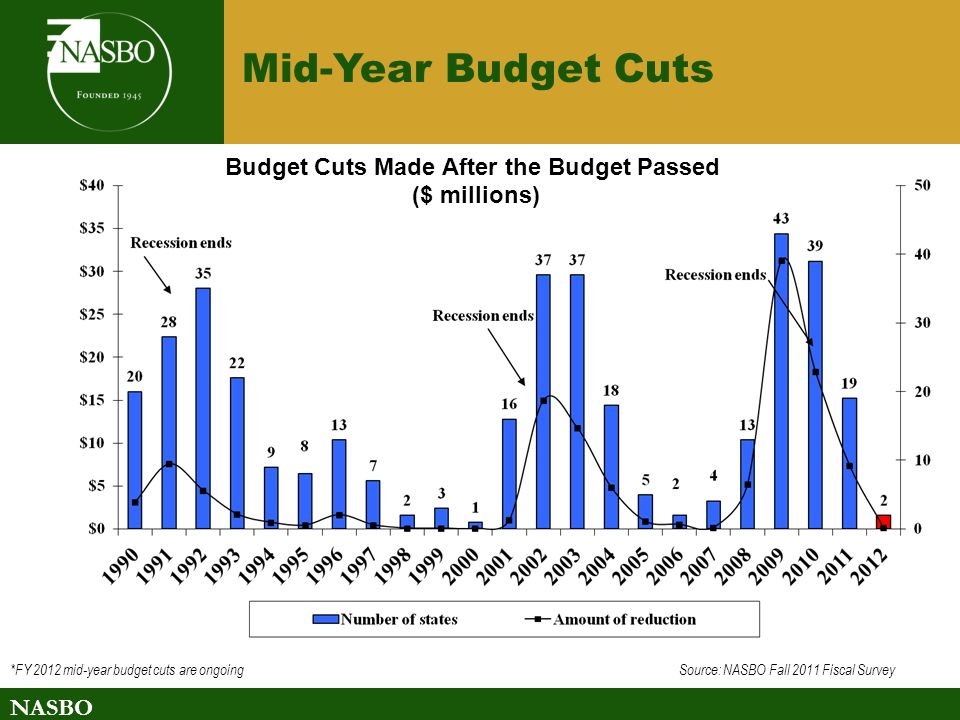 NASBO Budget Cuts Made After the Budget Passed ($ millions) *FY 2012 mid-year budget cuts are ongoing Source: NASBO Fall 2011 Fiscal Survey Mid-Year Budget Cuts