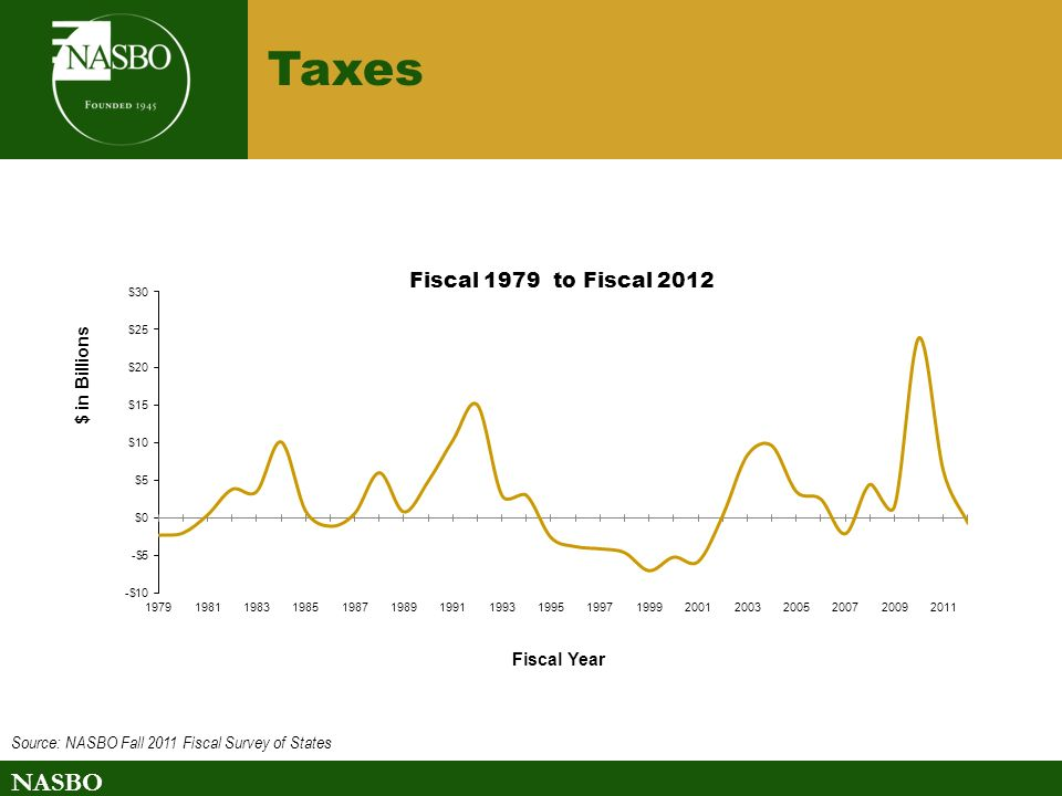 NASBO Taxes Source: NASBO Fall 2011 Fiscal Survey of States