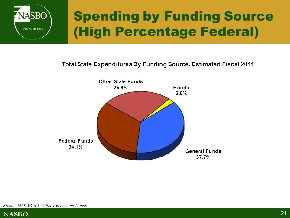 NASBO 21 Spending by Funding Source (High Percentage Federal) Source: NASBO 2010 State Expenditure Report