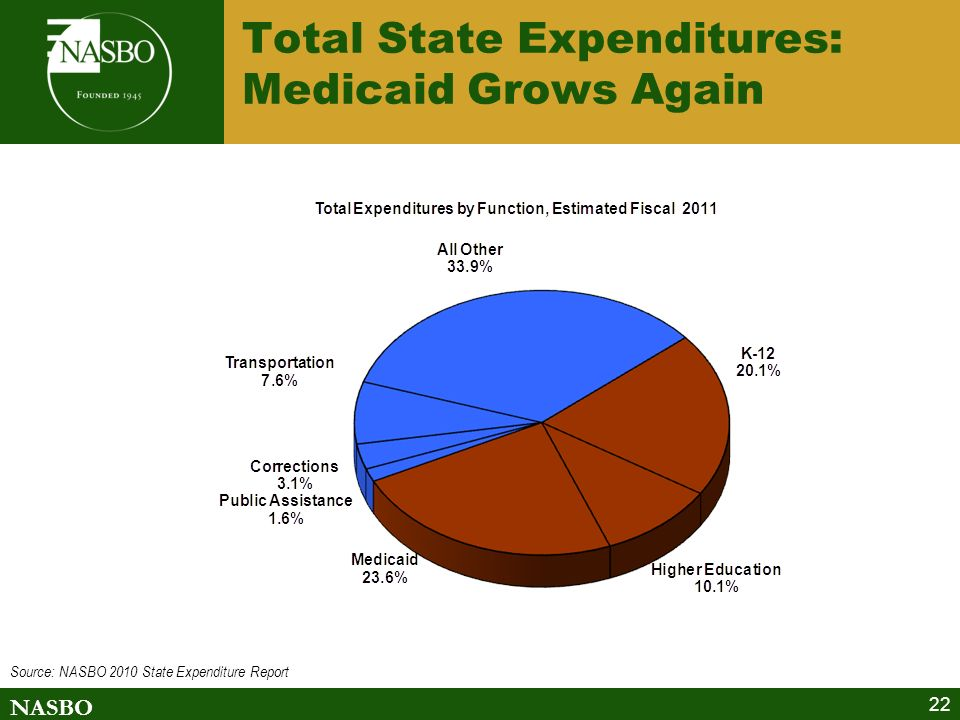NASBO 22 Total State Expenditures: Medicaid Grows Again Source: NASBO 2010 State Expenditure Report