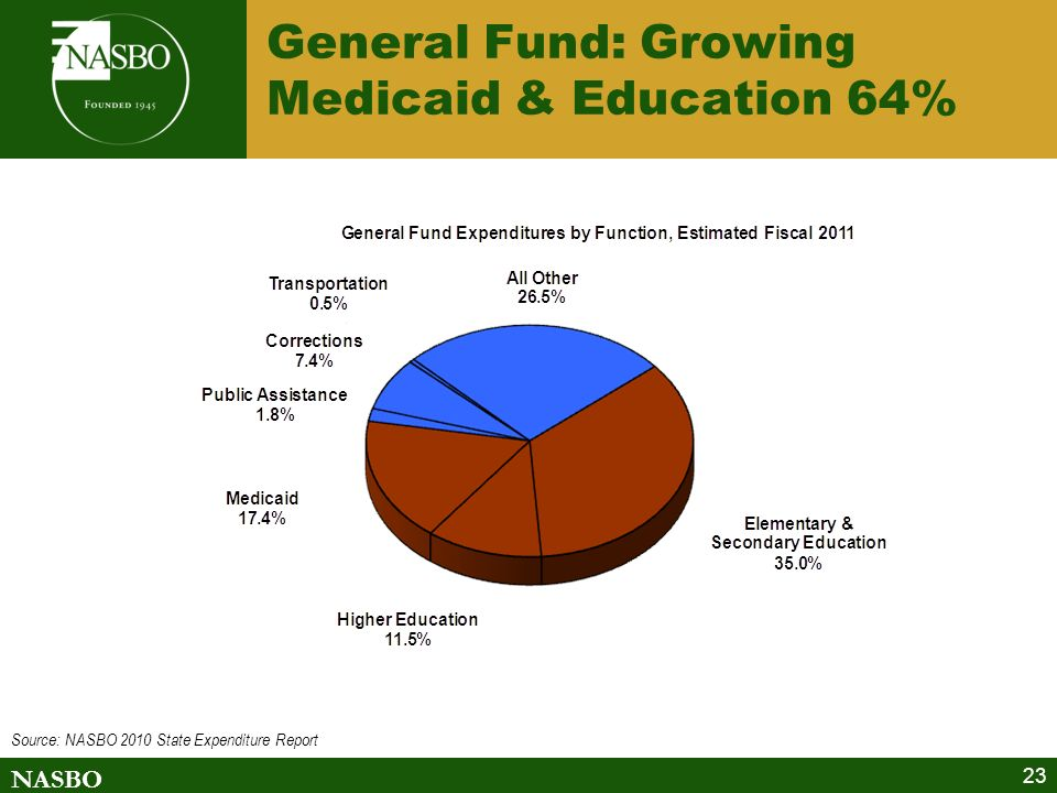 NASBO 23 General Fund: Growing Medicaid & Education 64% Source: NASBO 2010 State Expenditure Report