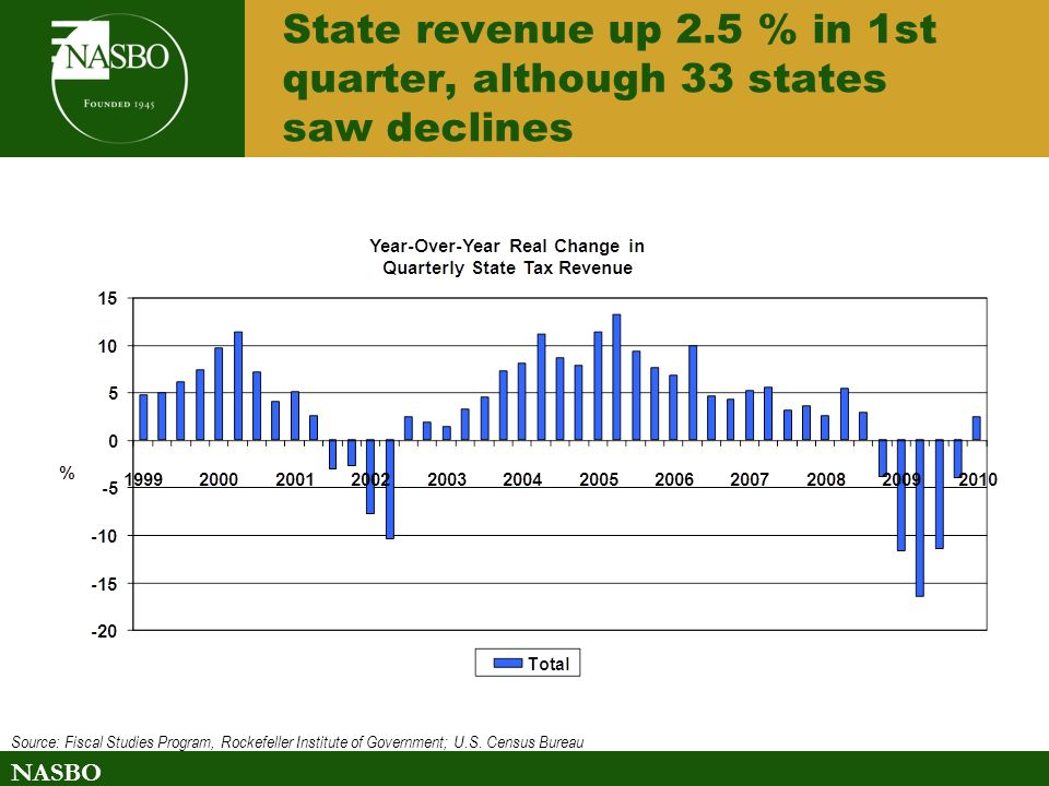 NASBO State revenue up 2.5 % in 1st quarter, although 33 states saw declines Source: Fiscal Studies Program, Rockefeller Institute of Government; U.S.