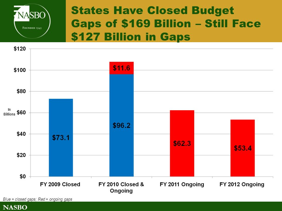 NASBO States Have Closed Budget Gaps of $169 Billion – Still Face $127 Billion in Gaps In Billions Blue = closed gaps; Red = ongoing gaps