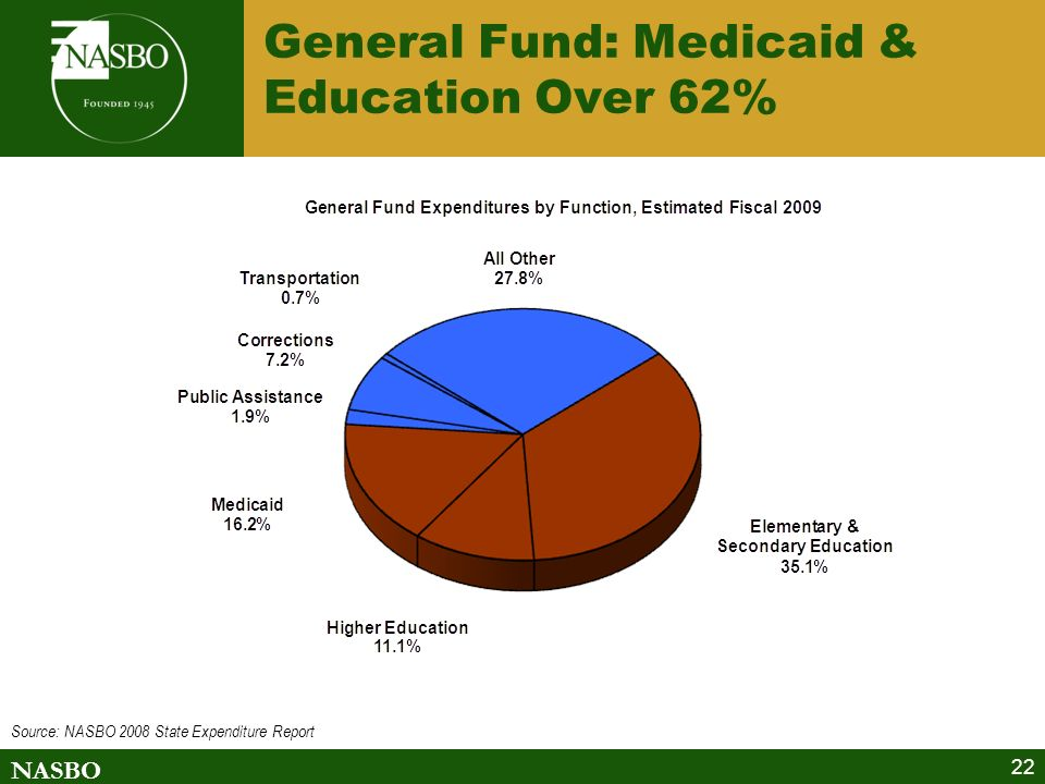 NASBO 22 General Fund: Medicaid & Education Over 62% Source: NASBO 2008 State Expenditure Report