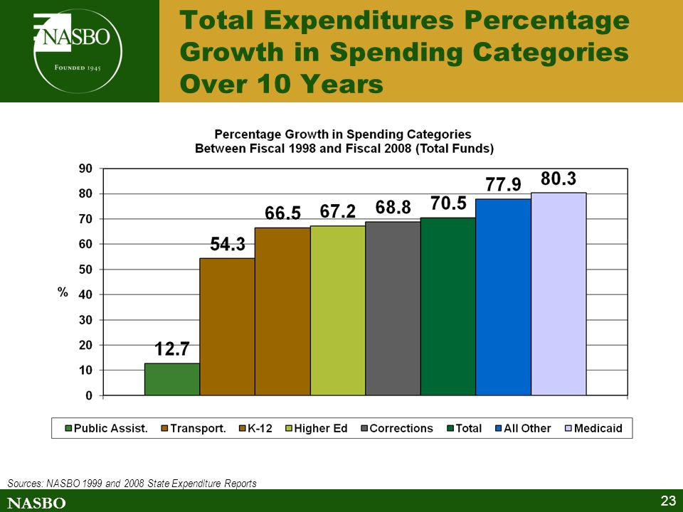 NASBO 23 Total Expenditures Percentage Growth in Spending Categories Over 10 Years Sources: NASBO 1999 and 2008 State Expenditure Reports