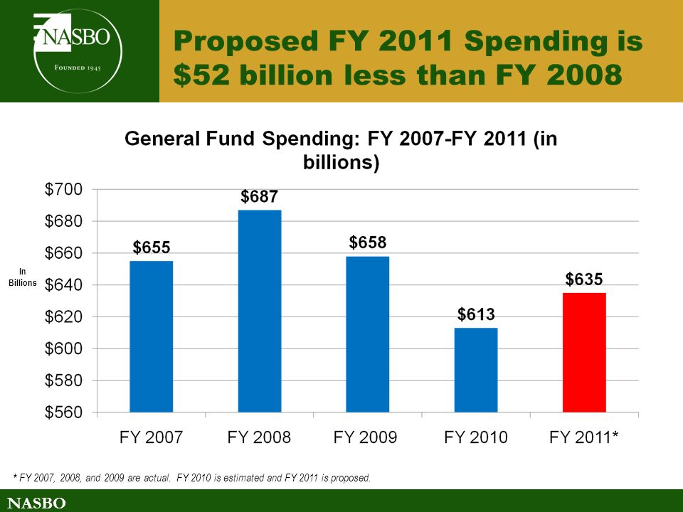 NASBO Proposed FY 2011 Spending is $52 billion less than FY 2008 In Billions * FY 2007, 2008, and 2009 are actual.