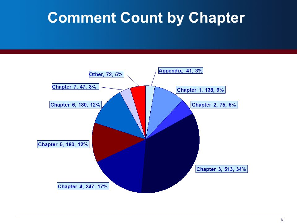 5 Comment Count by Chapter Chapter 7, 47, 3% Other, 72, 5% Chapter 1, 138, 9% Chapter 2, 75, 5% Chapter 3, 513, 34% Chapter 4, 247, 17% Chapter 5, 180, 12% Chapter 6, 180, 12% Appendix, 41, 3%