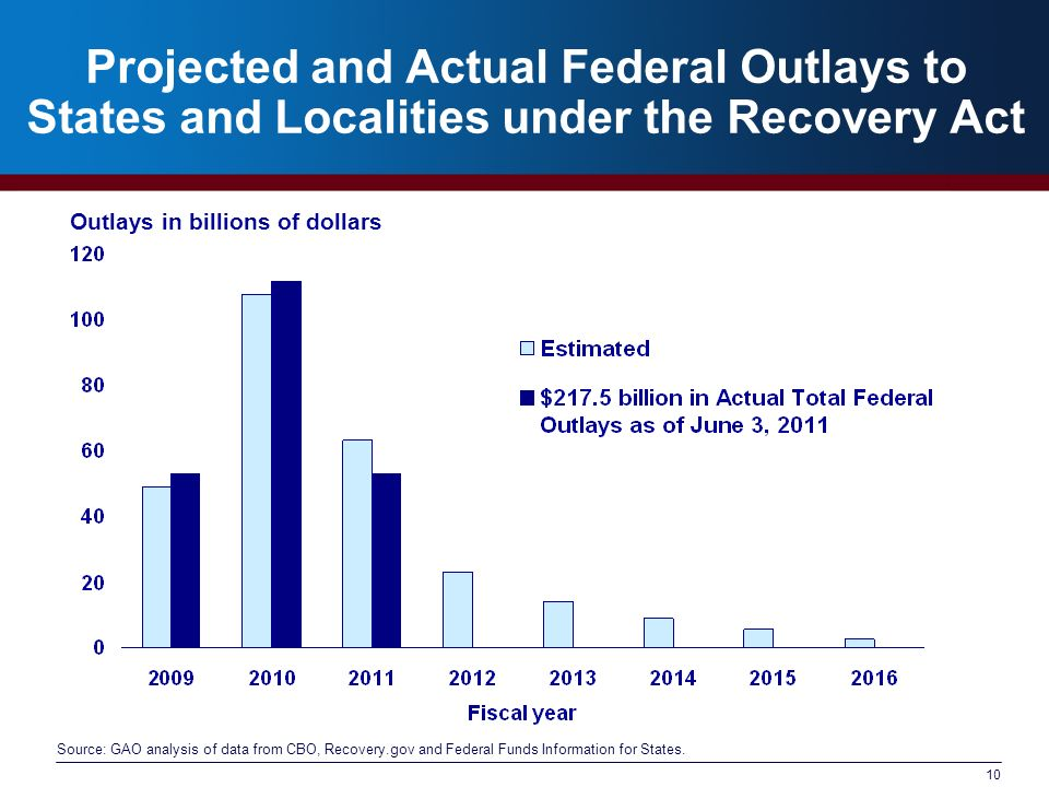10 Projected and Actual Federal Outlays to States and Localities under the Recovery Act Source: GAO analysis of data from CBO, Recovery.gov and Federal Funds Information for States.
