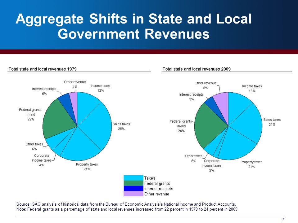 7 Aggregate Shifts in State and Local Government Revenues Source: GAO analysis of historical data from the Bureau of Economic Analysiss National Income and Product Accounts.