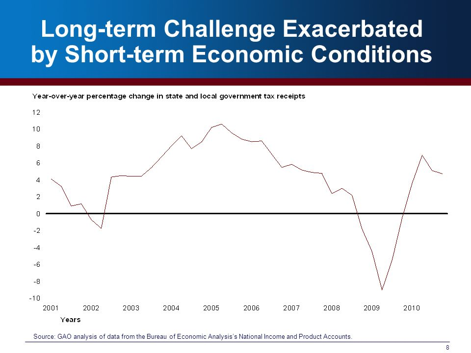 8 Long-term Challenge Exacerbated by Short-term Economic Conditions Source: GAO analysis of data from the Bureau of Economic Analysiss National Income and Product Accounts.