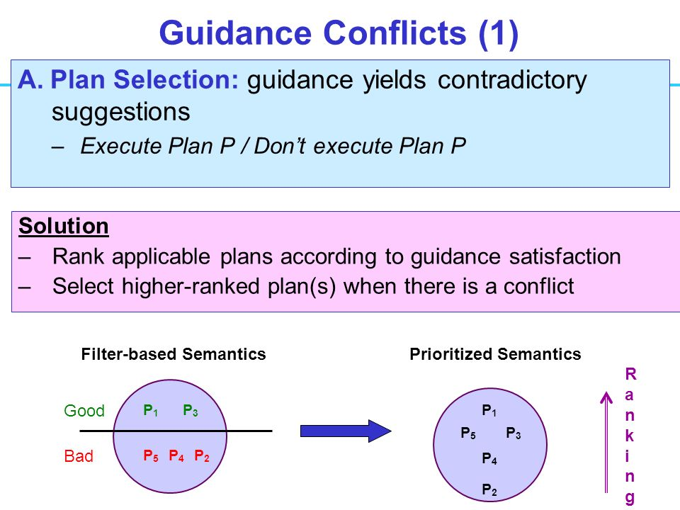 Guidance Conflicts (1) A.
