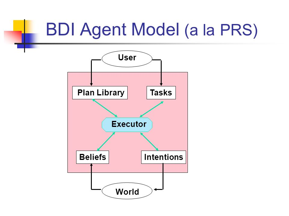 BDI Agent Model (a la PRS) Executor Plan Library Tasks IntentionsBeliefs User World