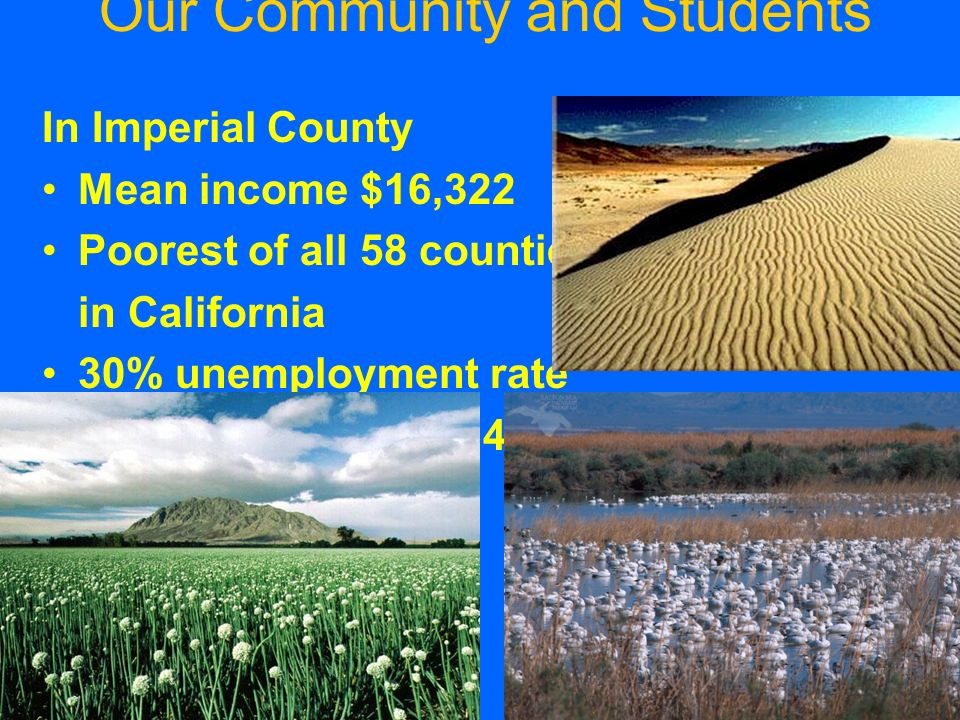 Our Community and Students In Imperial County Mean income $16,322 Poorest of all 58 counties in California 30% unemployment rate 22,500 students in 14 Districts