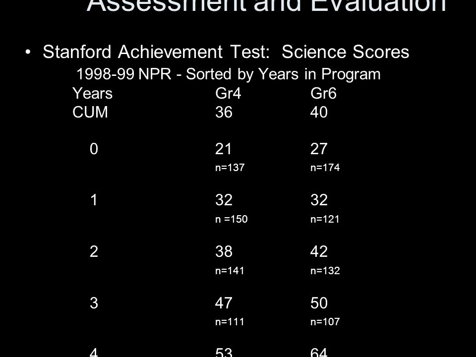 Assessment and Evaluation Stanford Achievement Test: Science Scores 1998-99 NPR - Sorted by Years in Program YearsGr4Gr6 CUM3640 02127 n=137n=174 13232 n =150n=121 23842 n=141n=132 34750 n=111n=107 45364 n=91n=104