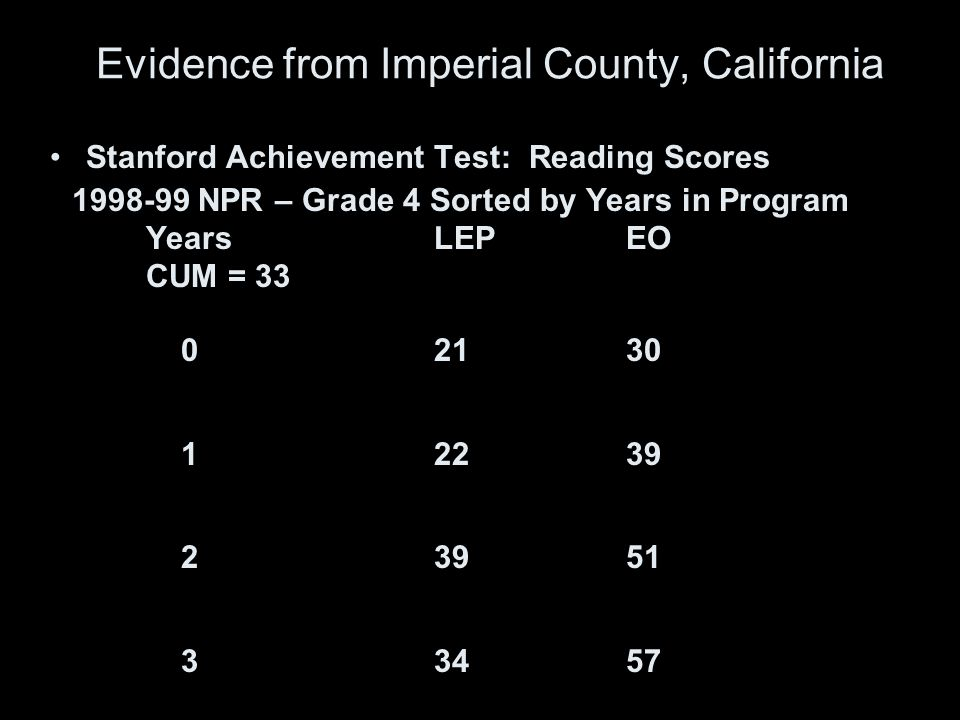 Evidence from Imperial County, California Stanford Achievement Test: Reading Scores 1998-99 NPR – Grade 4 Sorted by Years in Program YearsLEPEO CUM = 33 02130 12239 23951 33457 44964