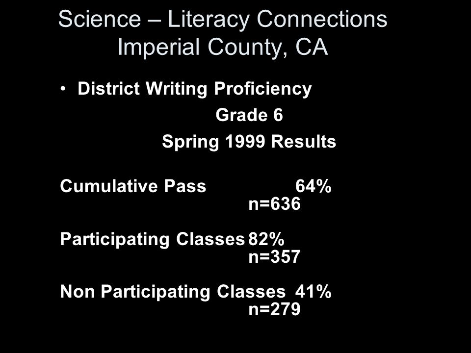 Science – Literacy Connections Imperial County, CA District Writing Proficiency Grade 6 Spring 1999 Results Cumulative Pass 64% n=636 Participating Classes82% n=357 Non Participating Classes41% n=279
